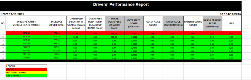 User Account Reports Driver performance